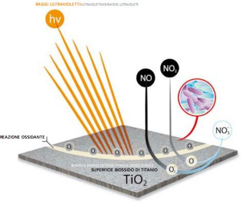Trattamento aria con materiali fotocatalitici